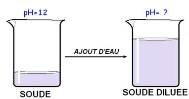 Soude diluee - Ou trouver percarbonate de soude ...